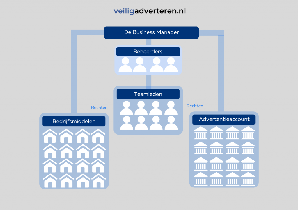 HOW TO - Zo Maak Je Een Facebook Advertentieaccount in 2021.png